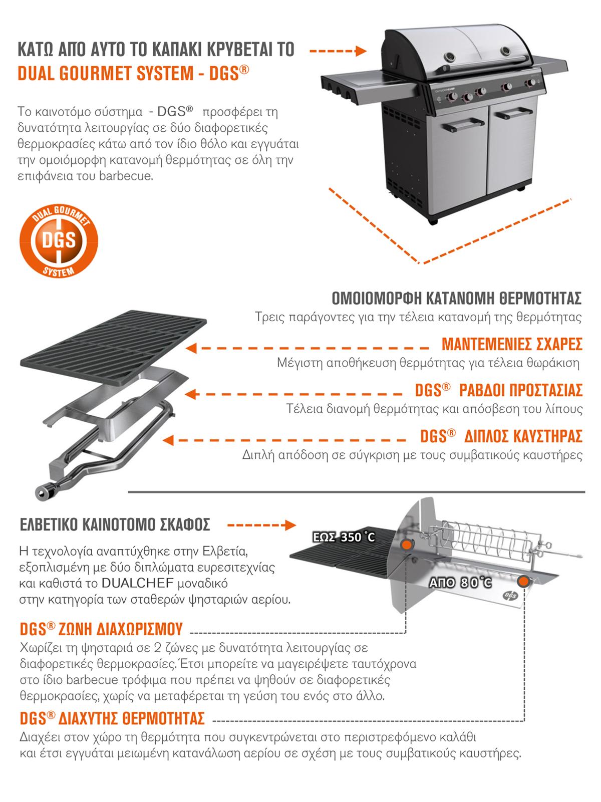 Η καινοτόμος τεχνολογία DGS® αναπτύχθηκε στην Ελβετία και συνδυάζει δύο ζώνες θερμοκρασίας κάτω από το ίδιο καπάκι του barbecue.